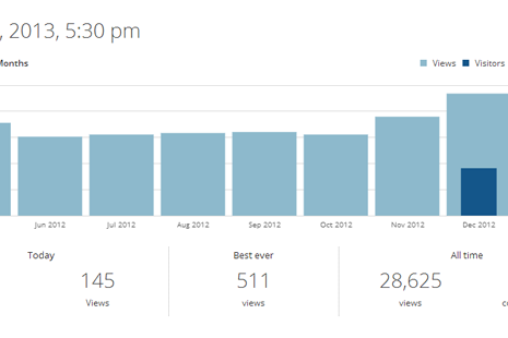 Stats up to Jan 2013